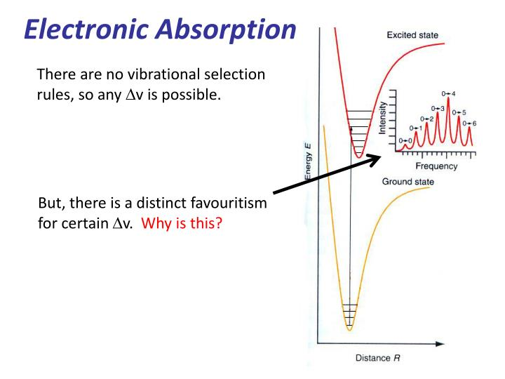 Electronic Absorption