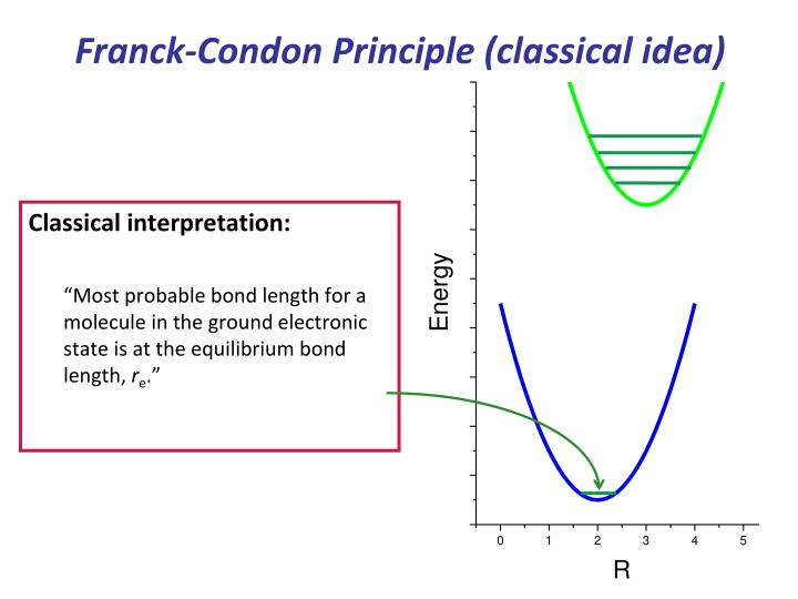 Franck-Condon Principle (classical idea)