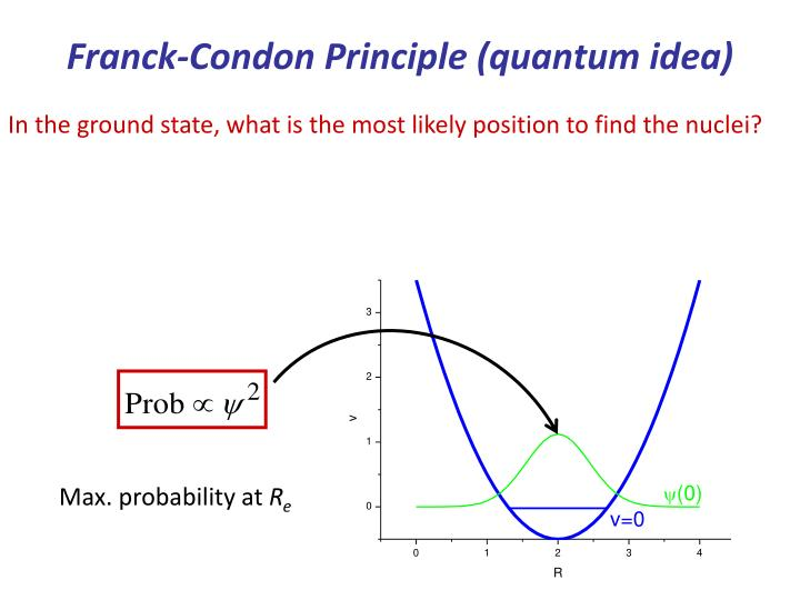Franck-Condon Principle (quantum idea)