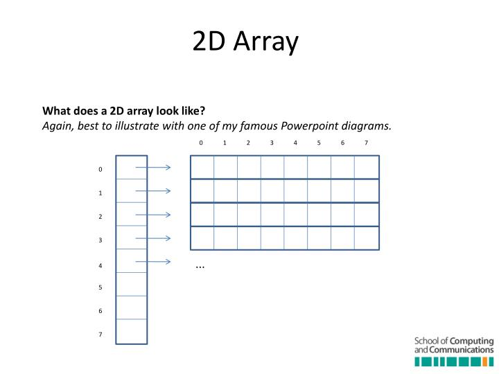 What does a 2D array look like?