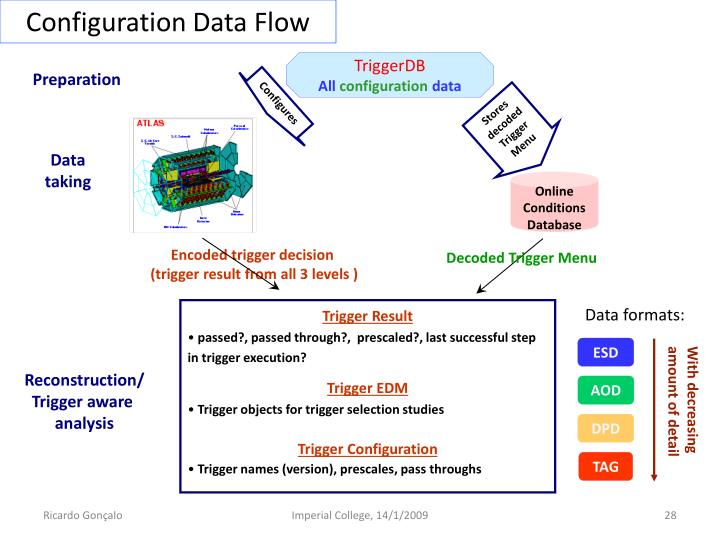 Configuration Data Flow