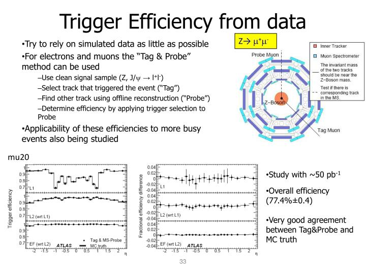 Trigger Efficiency from data