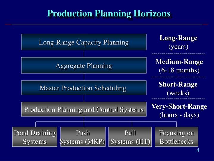 Production Planning Horizons