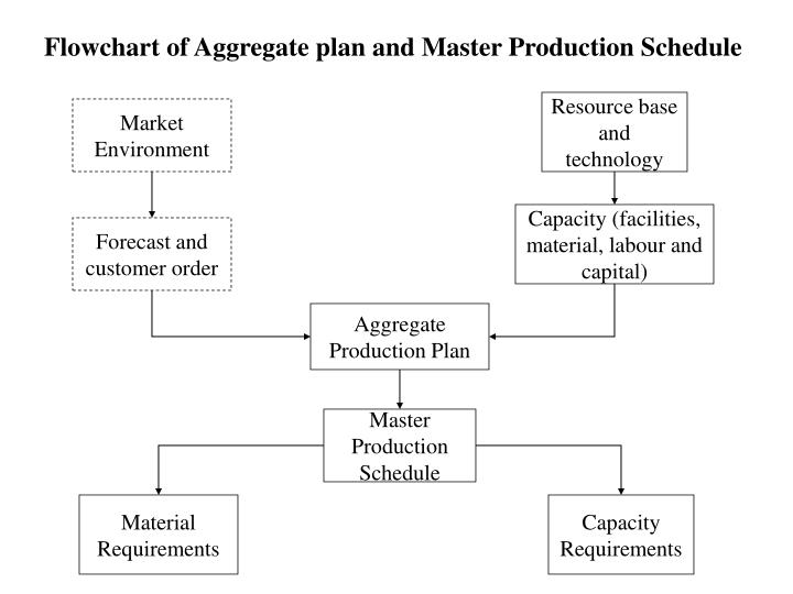 Flowchart of Aggregate plan and Master Production Schedule