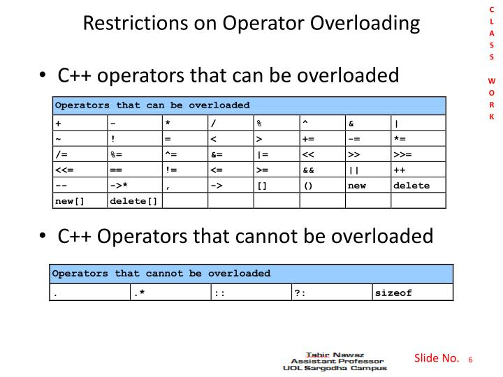 Restrictions on Operator Overloading
