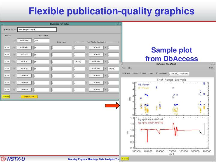 Flexible publication-quality graphics