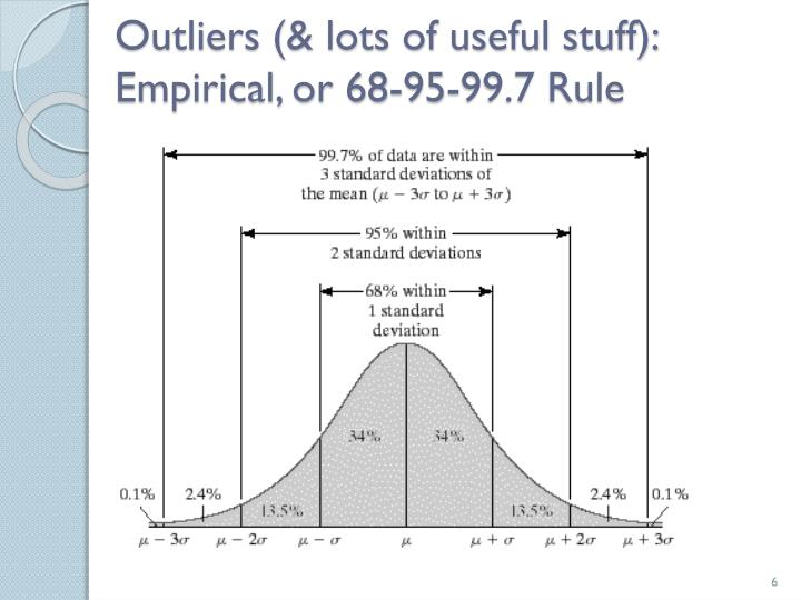 Outliers (& lots of useful stuff):