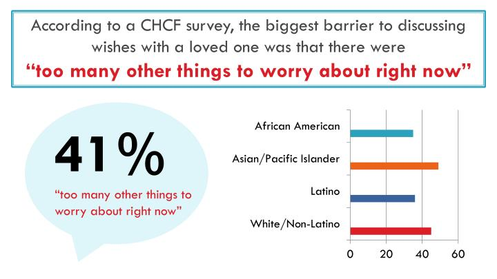 According to a CHCF survey, the biggest barrier to discussing wishes with a loved one was that there were