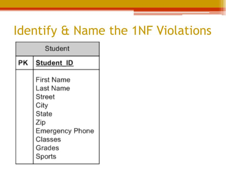 Identify & Name the 1NF Violations