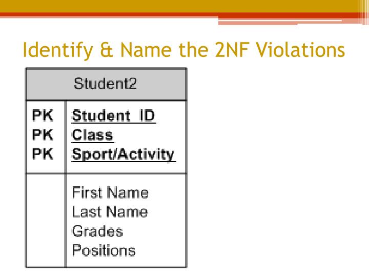 Identify & Name the 2NF Violations
