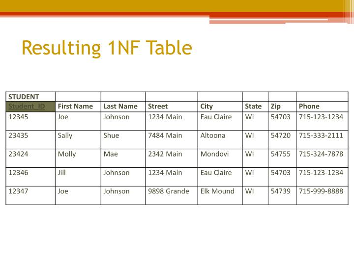 Resulting 1NF Table
