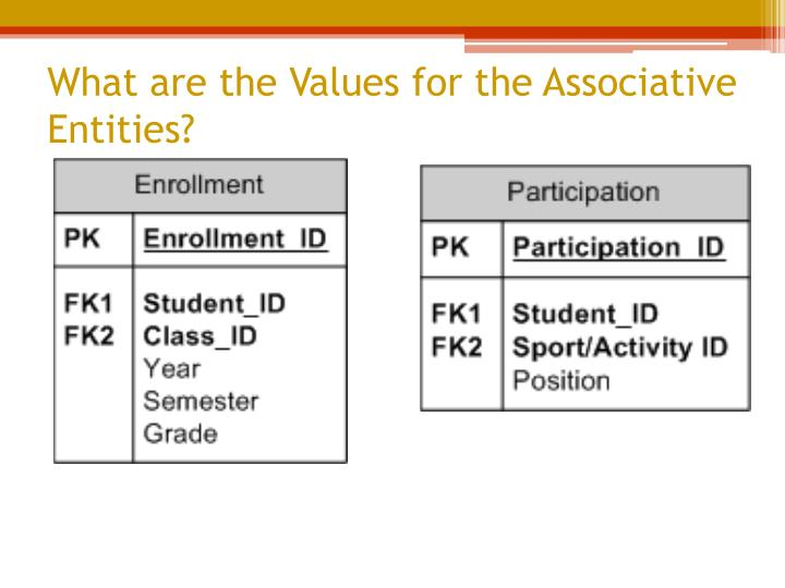 What are the Values for the Associative Entities?