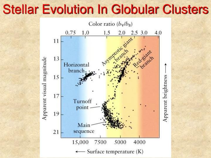 Stellar Evolution In