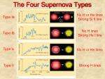 the four supernova types