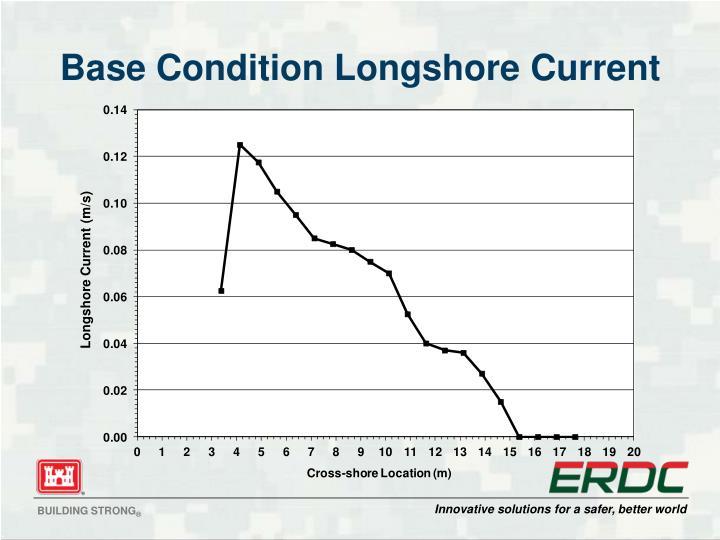 Base Condition Longshore Current