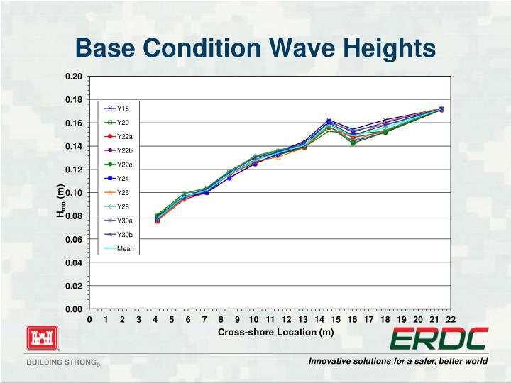 Base Condition Wave Heights