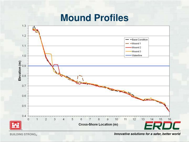 Mound Profiles