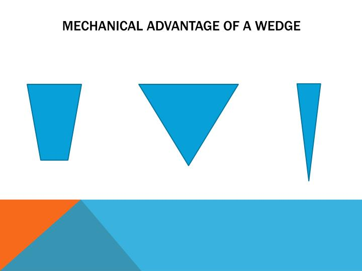 Mechanical Advantage of a wedge