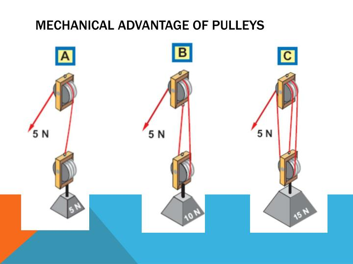 Mechanical Advantage of pulleys