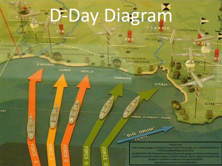 D-Day Diagram
