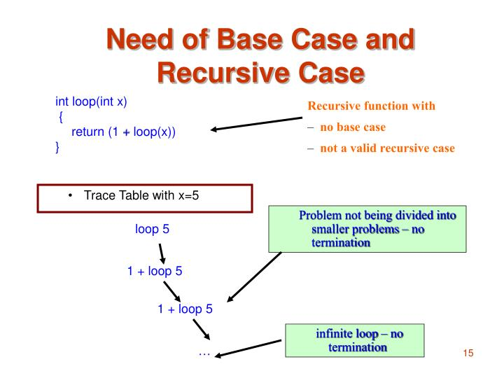 Need of Base Case and Recursive Case