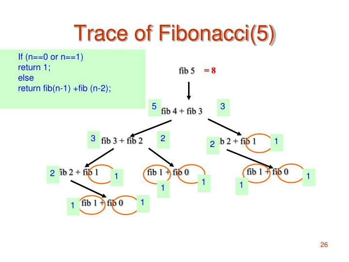 Trace of Fibonacci(5)