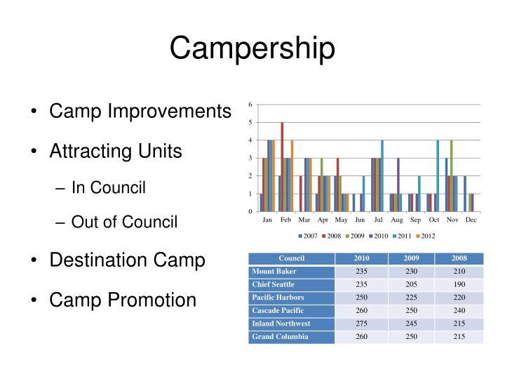 Campership