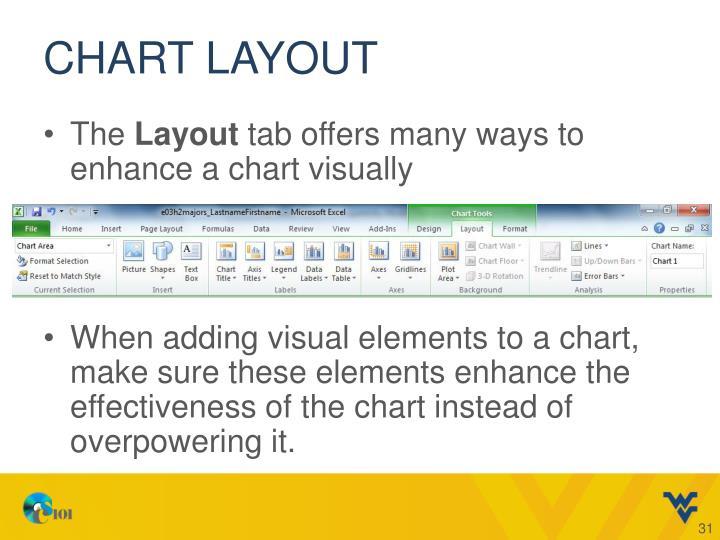 Chart Layout