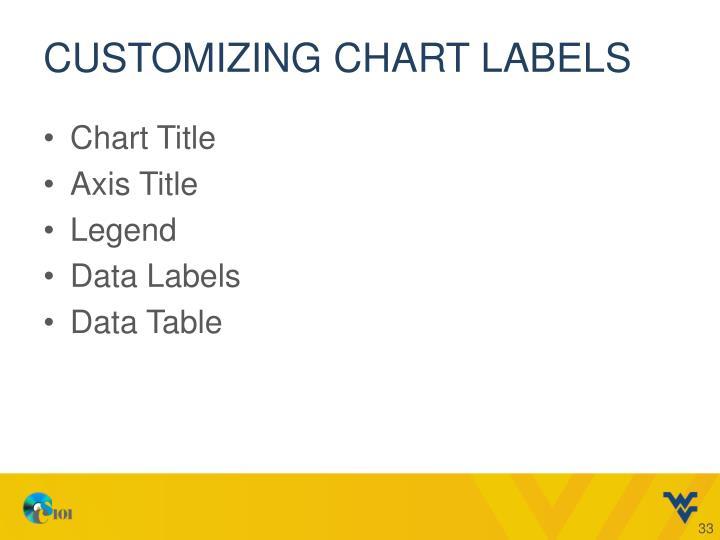 Customizing Chart Labels