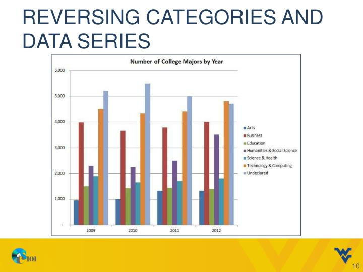 Reversing Categories and Data Series