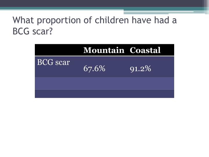 What proportion of children have had a BCG scar?