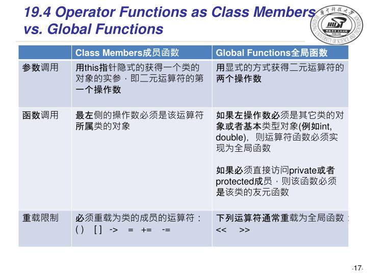 19.4 Operator