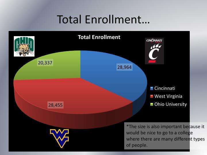Total Enrollment…