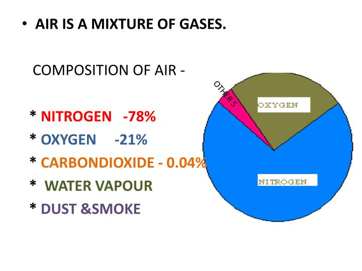 AIR IS A MIXTURE OF GASES.