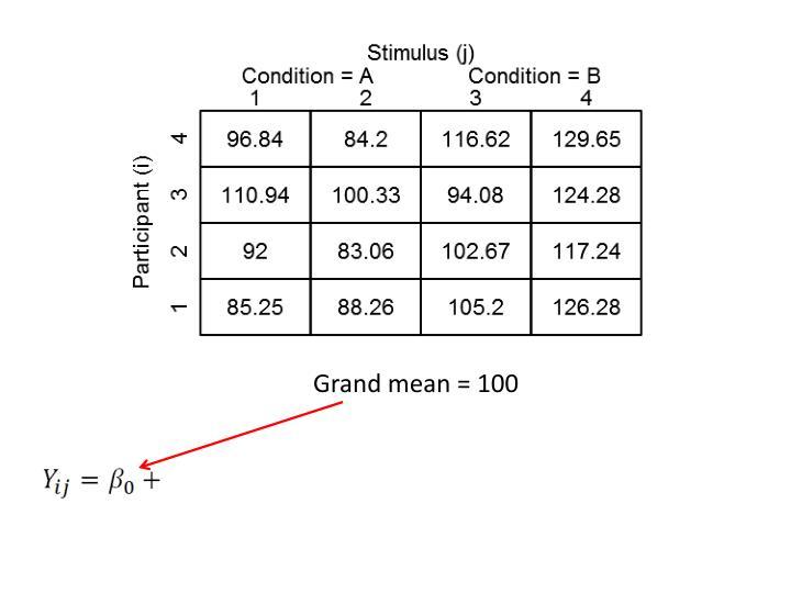Grand mean = 100