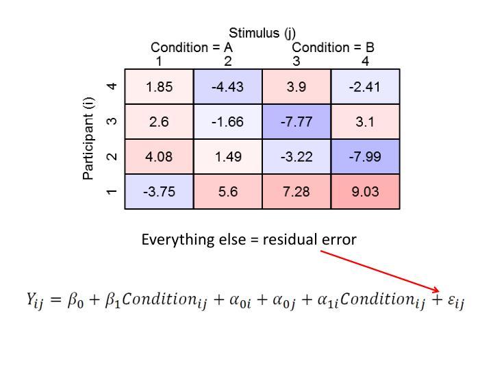 Everything else = residual error