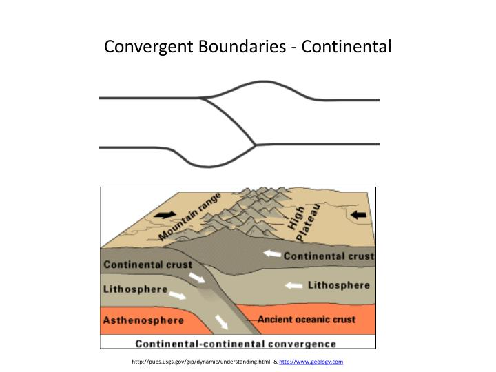 Convergent Boundaries - Continental