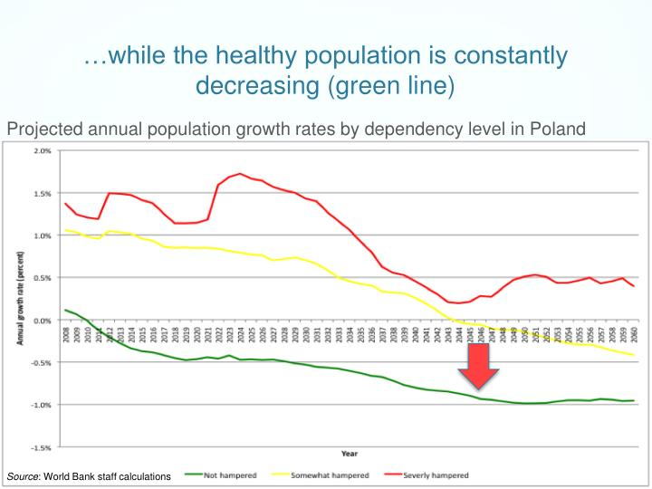 …while the healthy population is constantly decreasing (green line)