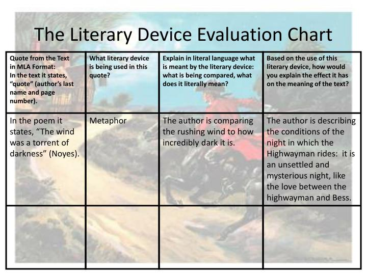 The Literary Device Evaluation Chart