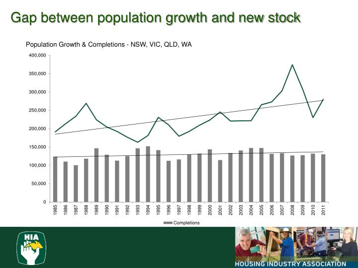 Gap between population growth and new stock