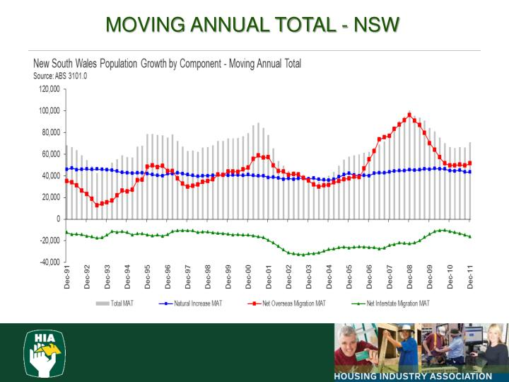MOVING ANNUAL TOTAL - NSW