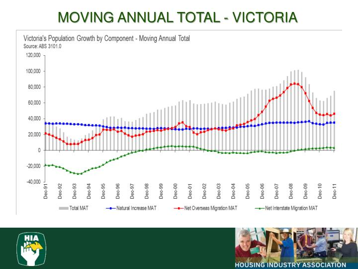 MOVING ANNUAL TOTAL - VICTORIA