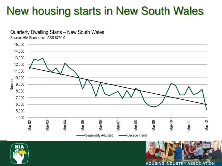 New housing starts in New South Wales