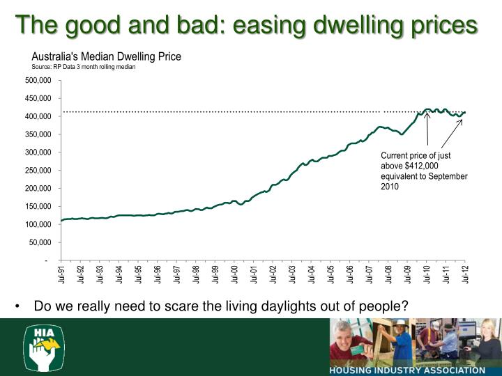 The good and bad: easing dwelling prices