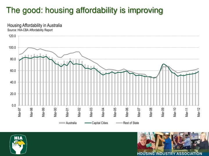 The good: housing affordability is improving