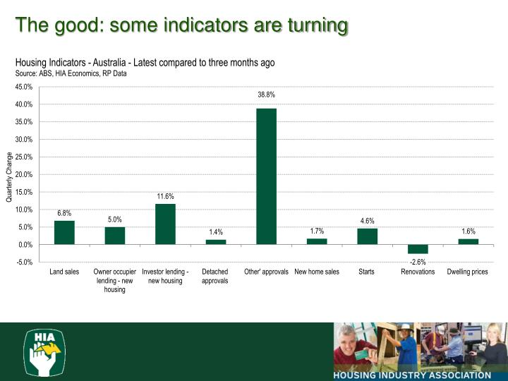 The good: some indicators are turning
