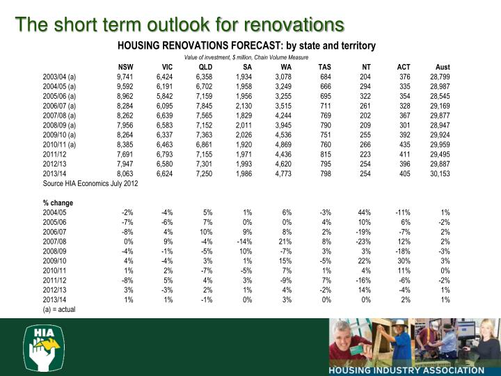 The short term outlook for renovations