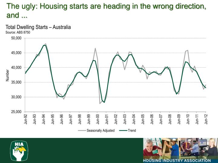 The ugly: Housing starts are heading in the wrong direction, and ...