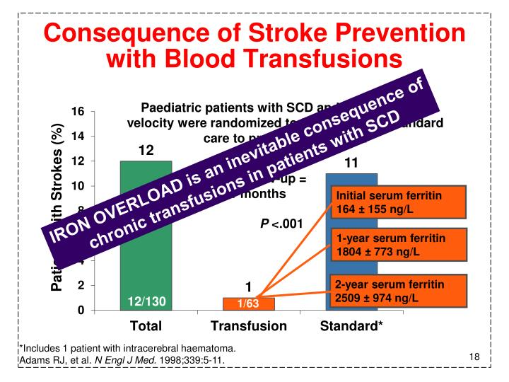 Consequence of Stroke Prevention with Blood Transfusions