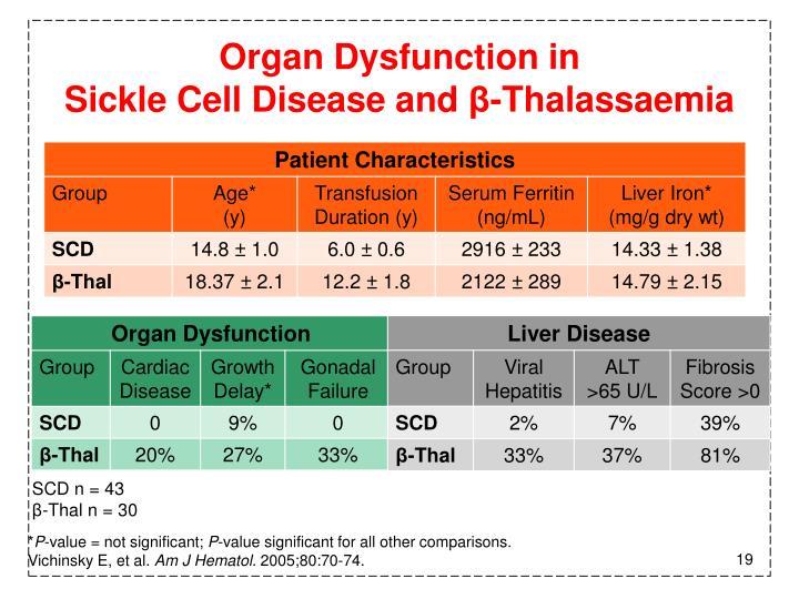Organ Dysfunction in